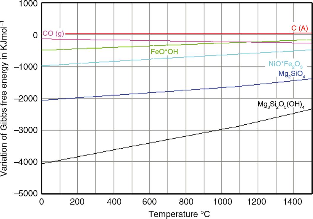 Anlisis termodinmico del proceso de reduccin de minerales figure 2 ellingham diagram ccuart Choice Image