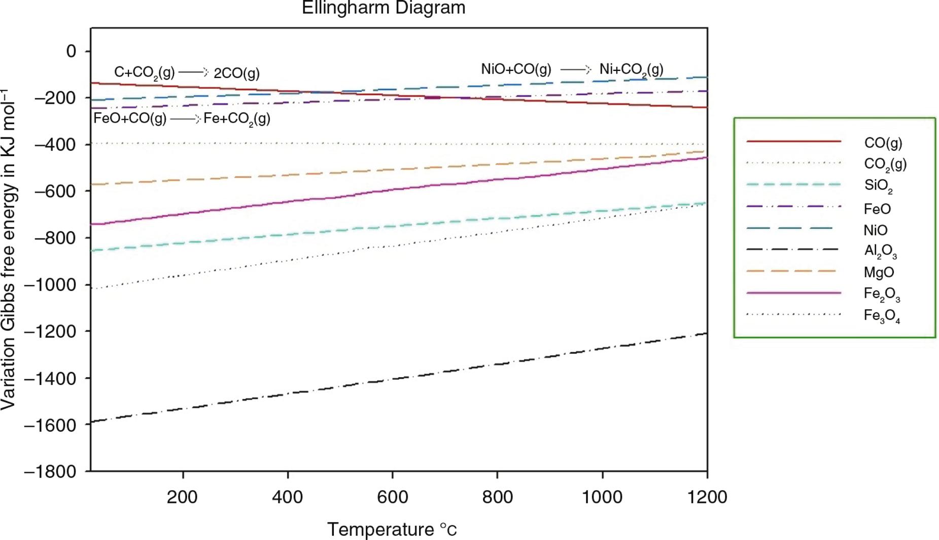 Anlisis termodinmico del proceso de reduccin de minerales figure 3 ellingham diagram representative ccuart Images
