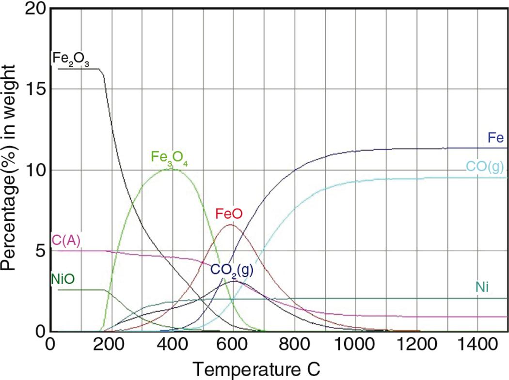 Anlisis termodinmico del proceso de reduccin de minerales figure 5 ccuart Choice Image