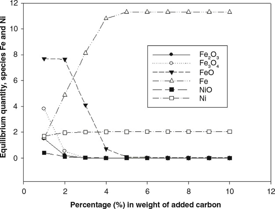 Anlisis termodinmico del proceso de reduccin de minerales figure 6 ccuart Gallery