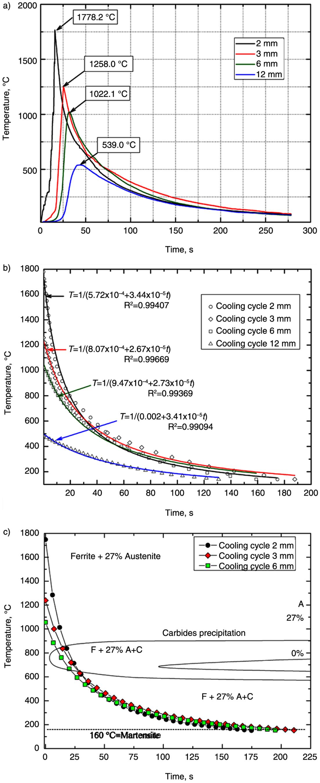 Welding Cct Diagram Wiring Generator Schematic Efecto Del Calor De Aporte Sobre La Transformacin Microestructural Of Weld Metal